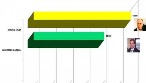 Ibope: Nazif tem 58%, e Garçon, 42%, dos votos válidos