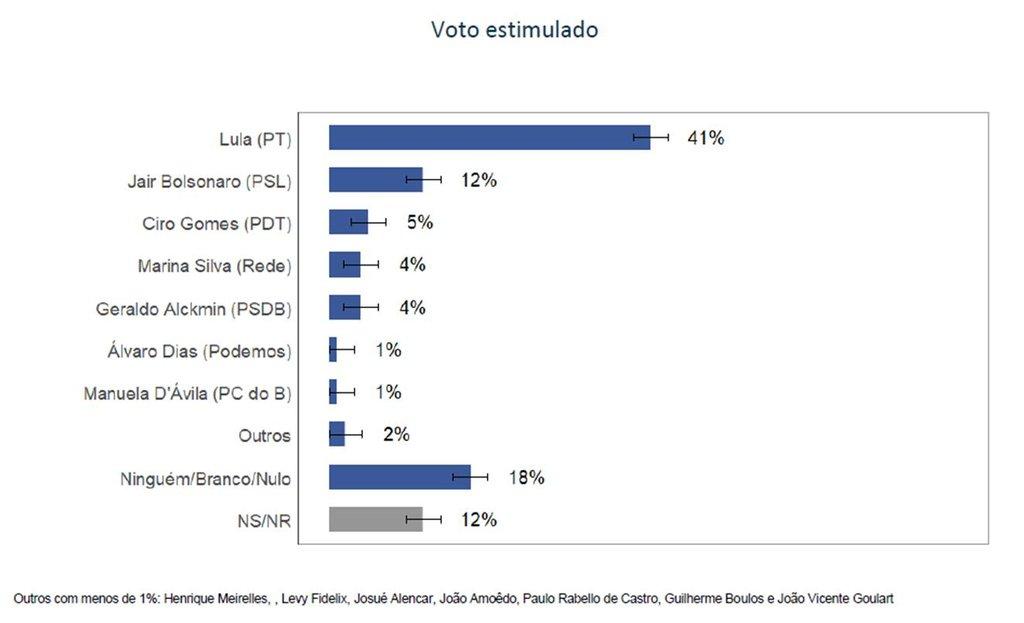 Nova pesquisa CUT/Vox: Lula tem 41%. O resto, 29% - Gente de Opinião