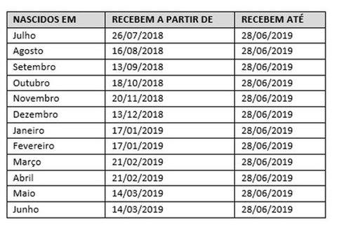 O abono salarial PIS-Pasep 2018-2019 começa a ser pago.