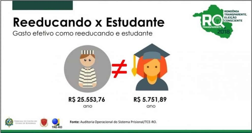 Não se pode comparar coisas diferentes (Fonte TCE-RO Edição Banzeiros) - Gente de Opinião