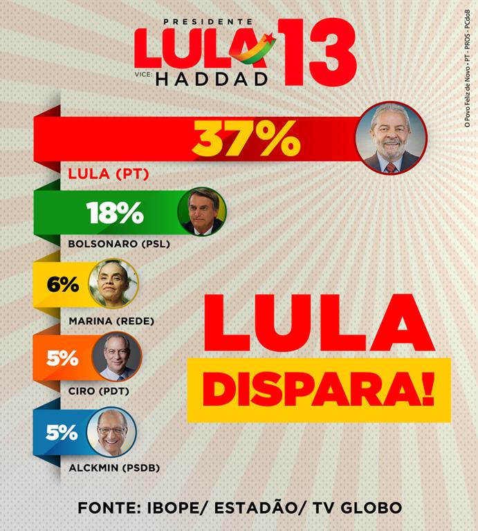 Por que Lula lidera?  Por Professor Nazareno - Gente de Opinião