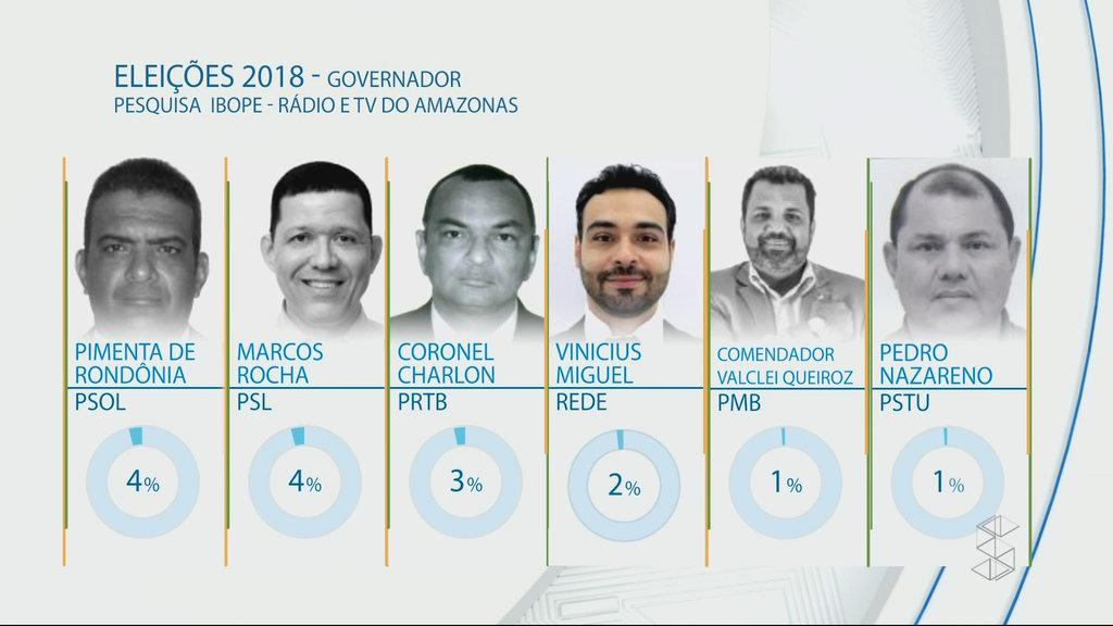 IBOPE: Expedito Júnior, 30%; Acir Gurgacz, 15%; Maurão de Carvalho, 10% - Gente de Opinião