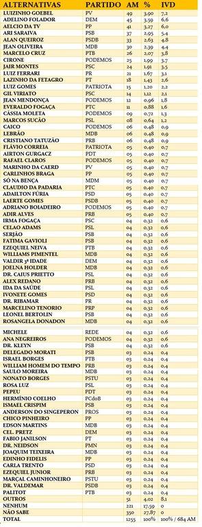 Veja como está a preferência do eleitorado para deputado estadual em Rondônia - Gente de Opinião