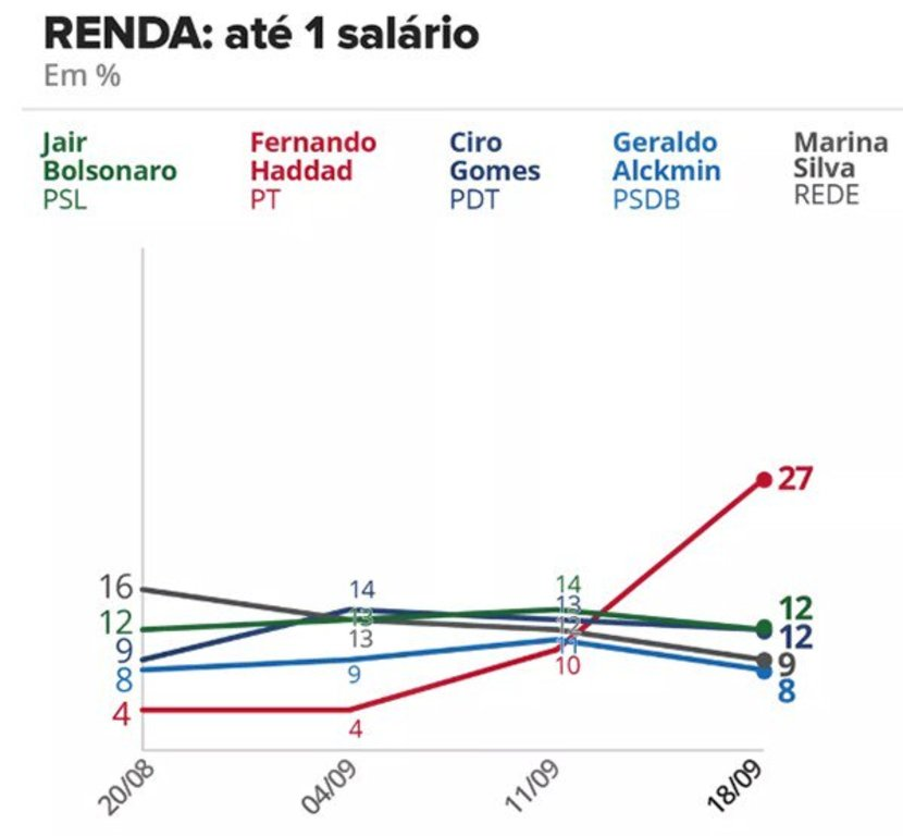 Haddad dispara em todos os segmentos; Bolsonaro entre brancos e mais ricos - Gente de Opinião