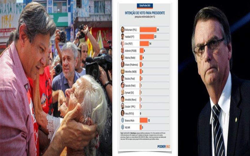 Nova pesquisa mostra empate técnico entre Haddad e Bolsonaro