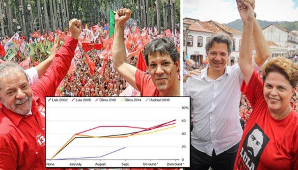 Curva de Haddad nas pesquisas 'procura' as de Lula e Dilma - Gente de Opinião