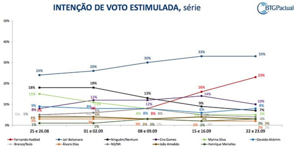 Haddad continua disparada em pesquisa do BTG e se consolida no 2º turno - Gente de Opinião