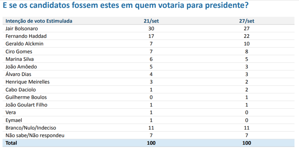 Bolsonaro cai três pontos, Haddad sobe cinco, empata no 1º turno e vence no 2°  - Gente de Opinião