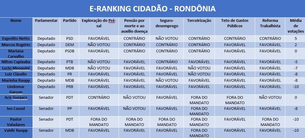 Publicação analisa desempenho parlamentar durante governos Dilma e Temer - Gente de Opinião