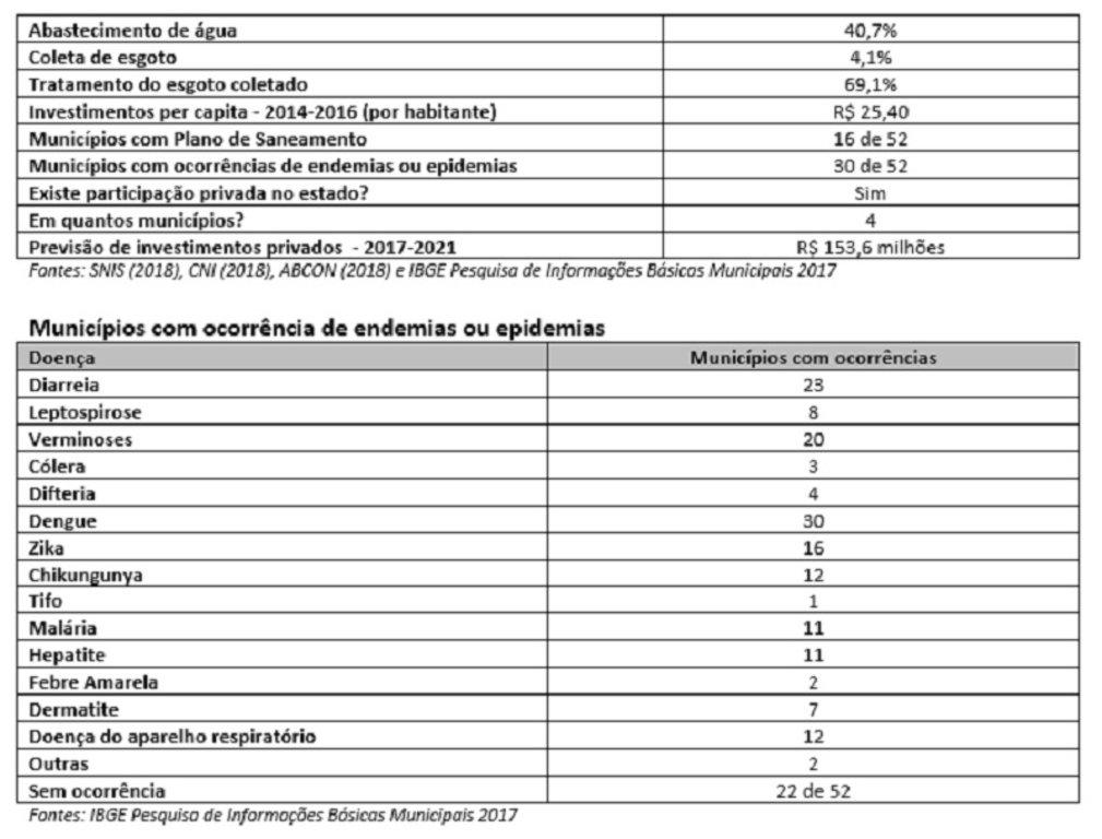 Com apenas 4% da população coberta, Rondônia é pior estado do Brasil no índice de coleta de esgoto - Gente de Opinião