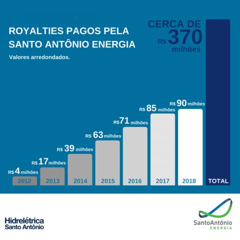 Hidrelétrica Santo Antônio já pagou mais de R$ 370 milhões em royalties - Gente de Opinião