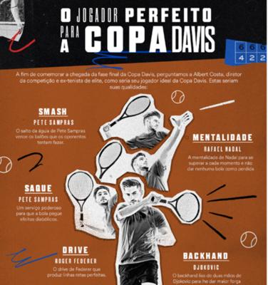 Um jogador ideal para a Copa Davis