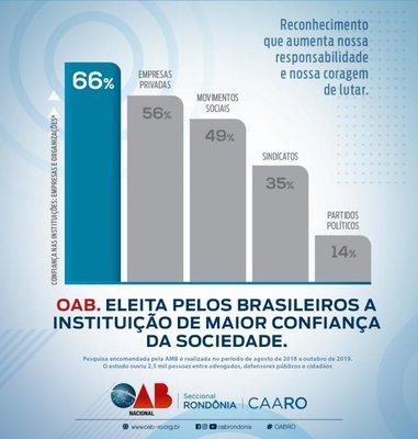 OAB está entre as instituições com melhor reconhecimento pela sociedade