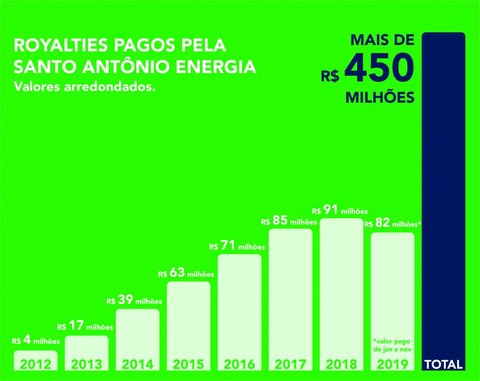 Hidrelétrica Santo Antônio já pagou mais de R$ 450 milhões em royalties